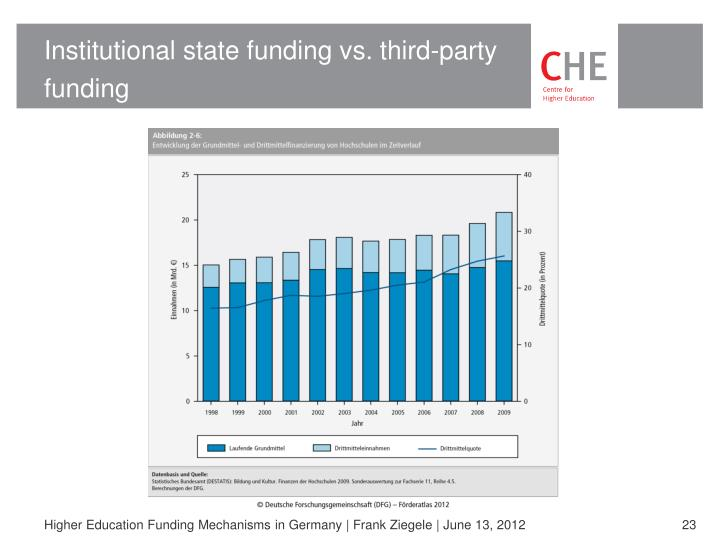 Institutional state funding vs. third-party funding