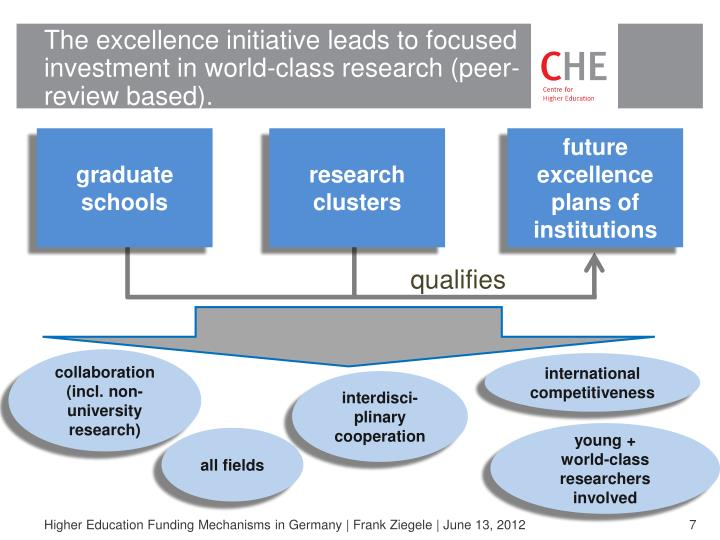 The excellence initiative leads to focused investment in world-class research (peer- review based).