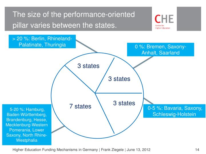 The size of the performance-oriented pillar varies between the states.