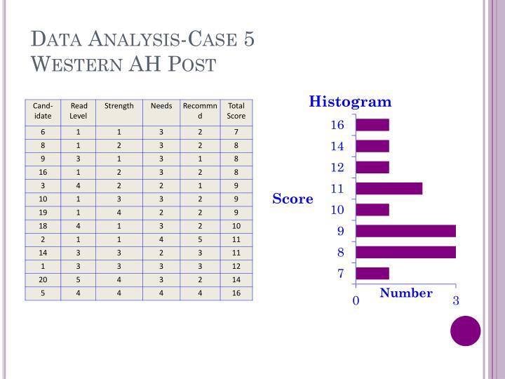 Data Analysis-Case 5