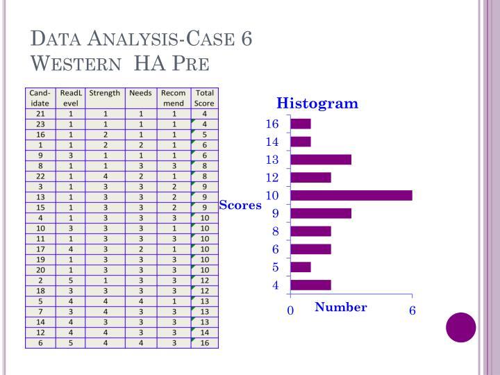 Data Analysis-Case