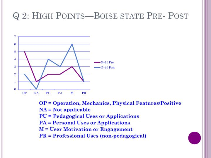 Q 2: High Points—Boise state Pre- Post