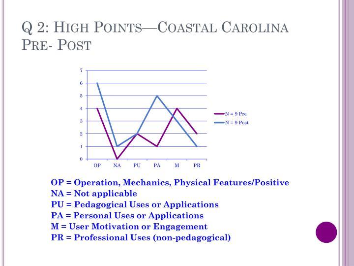Q 2: High Points—Coastal Carolina