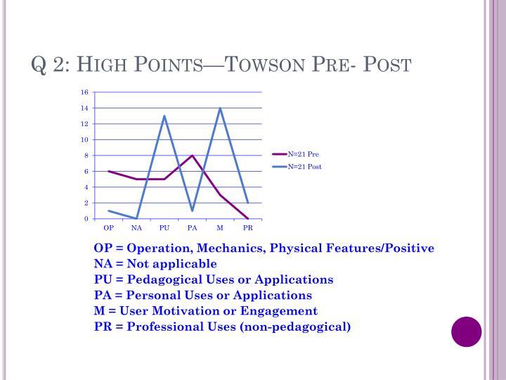 Q 2: High Points—Towson Pre- Post