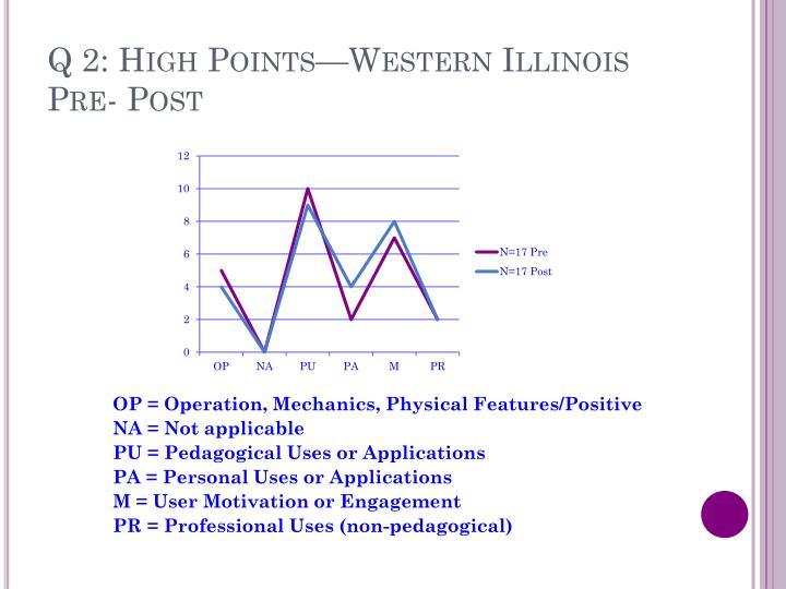 Q 2: High Points—Western Illinois
