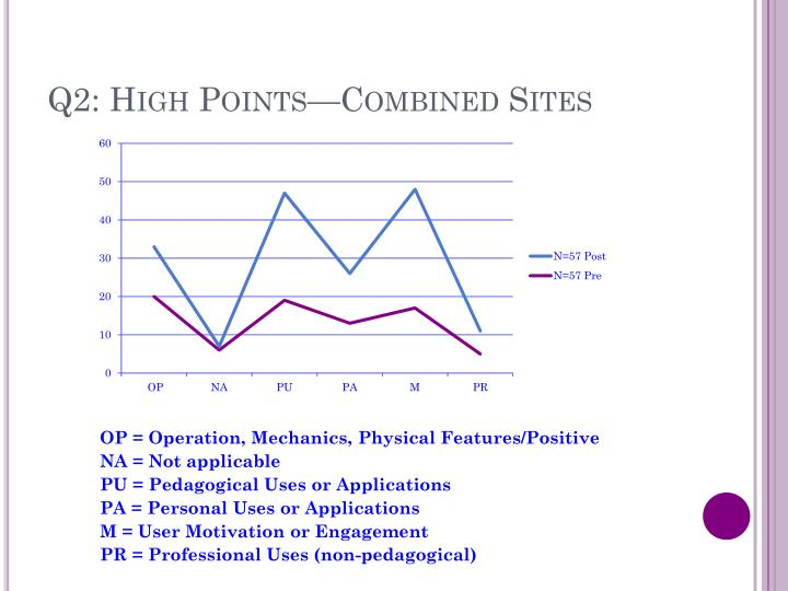 Q2: High Points—Combined Sites