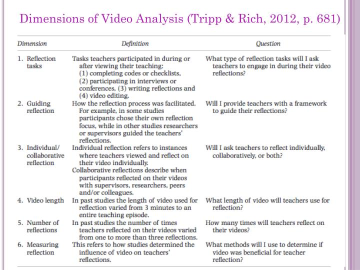 Dimensions of Video Analysis (Tripp & Rich, 2012,