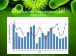 annual u s hps cases case fatality 1993 2011