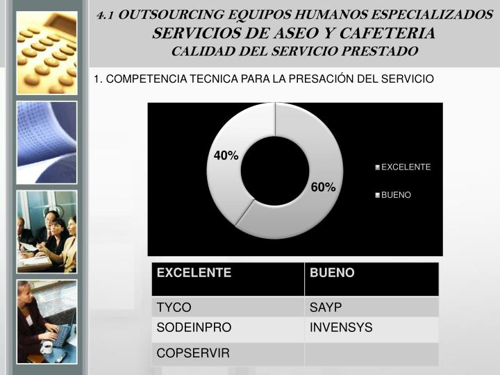 4.1 OUTSOURCING