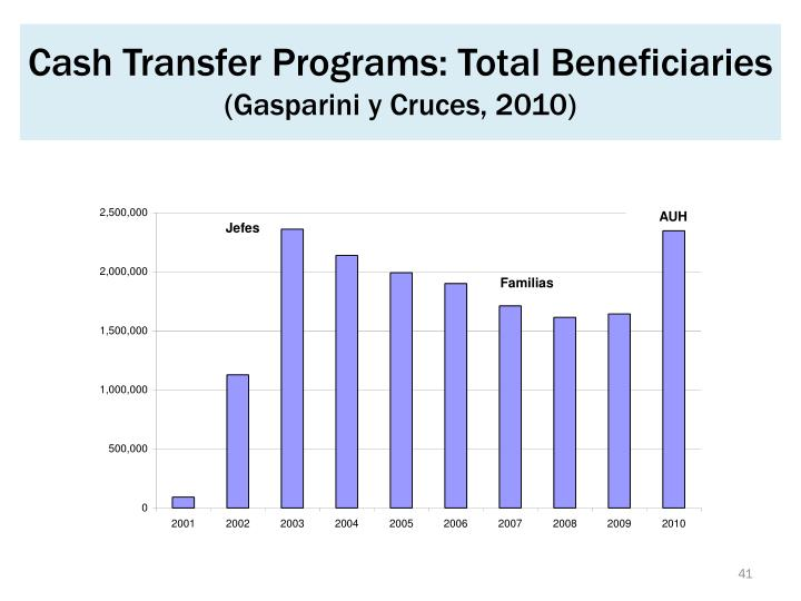 Cash Transfer Programs: Total Beneficiaries