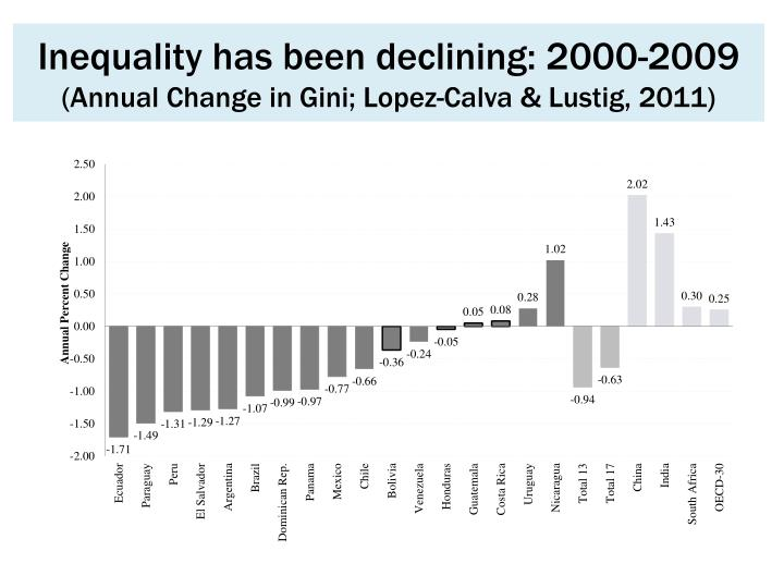 Inequality has been declining: 2000-2009