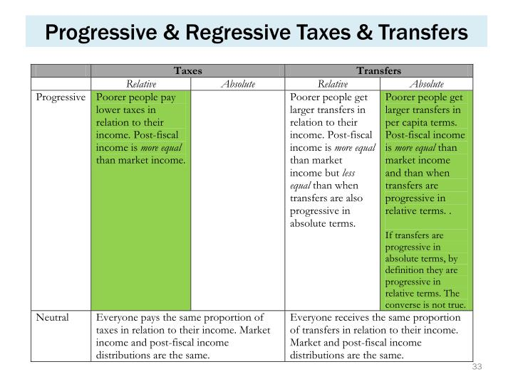 Progressive & Regressive Taxes & Transfers