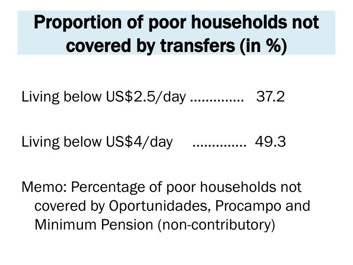 Proportion of poor households not covered by transfers (in %)