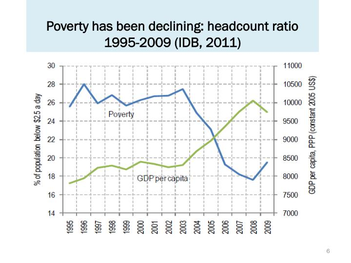 Poverty has been declining: headcount ratio 1995-2009 (IDB, 2011)