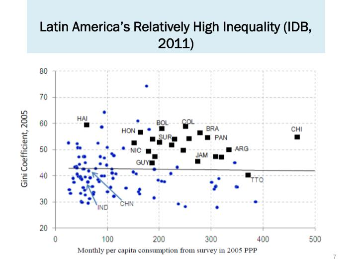 Latin America's Relatively High Inequality (IDB, 2011)