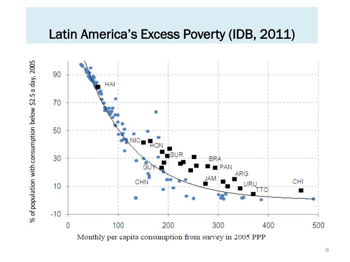 Latin America's Excess Poverty (IDB, 2011)