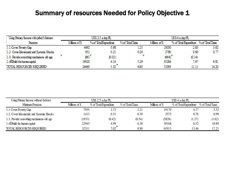 Summary of resources Needed for Policy Objective 1