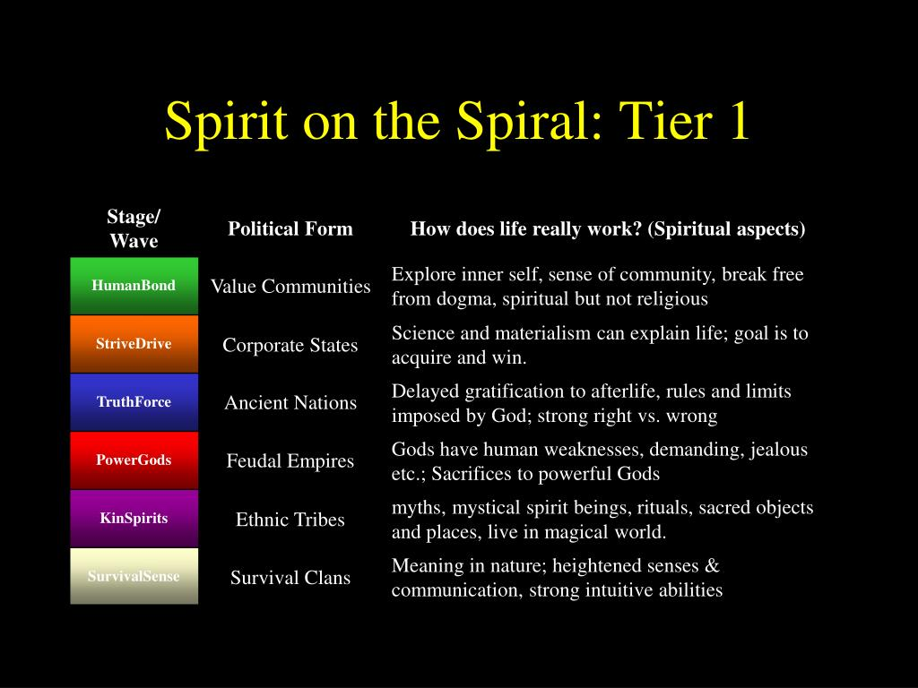PPT - Spiritual Introduction to Spiral Dynamics PowerPoint