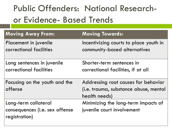 Public Offenders:  National Research- or Evidence- Based Trends