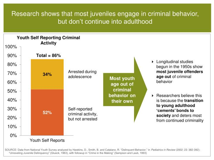 Research shows that most juveniles engage in criminal behavior, but don't continue into adulthood