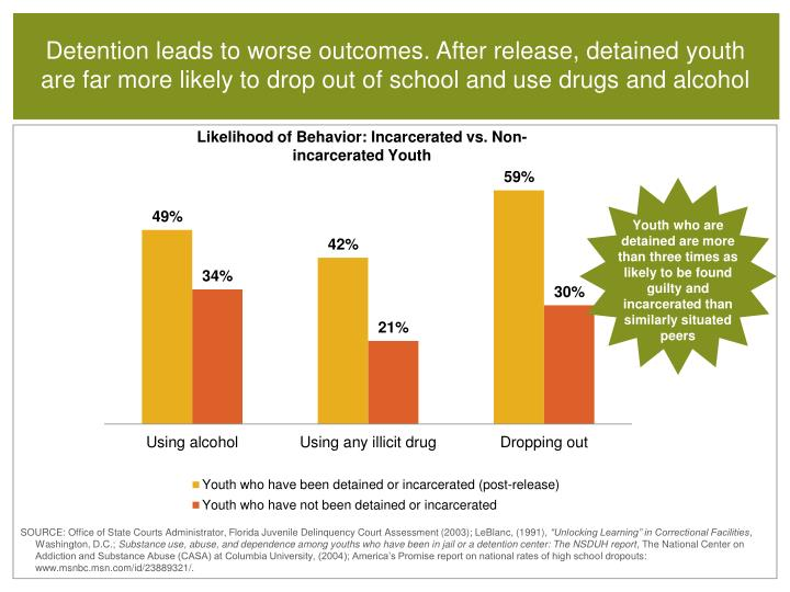Detention leads to worse outcomes. After release, detained youth are far more likely to drop out of school and use drugs and alcohol