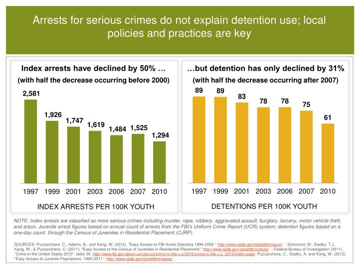 Arrests for serious crimes do not explain detention use; local policies and practices are key