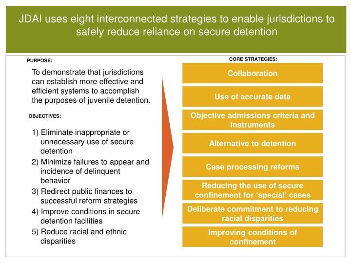 JDAI uses eight interconnected strategies to enable jurisdictions to safely reduce reliance on secure detention