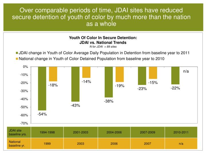 Over comparable periods of time, JDAI sites have reduced secure detention of youth of color by much more than the nation as a whole