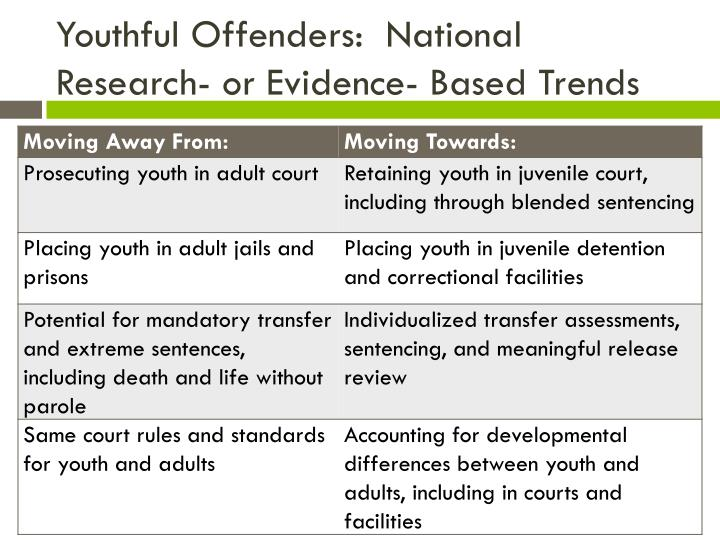 Youthful Offenders: