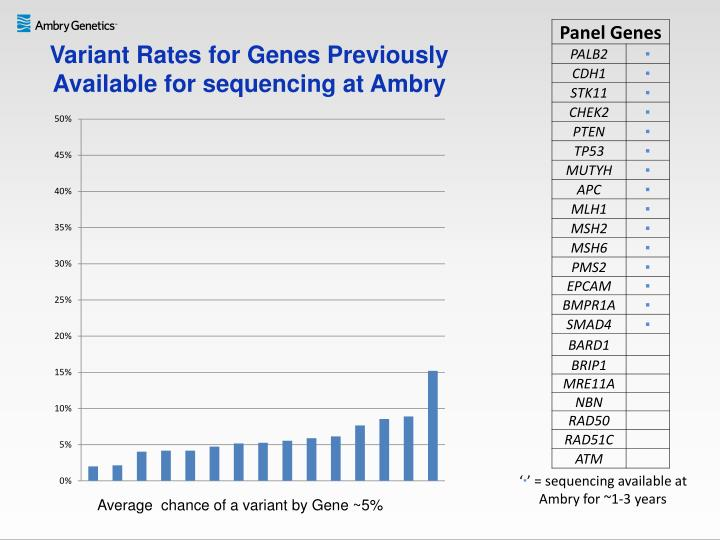 Variant Rates for Genes Previously Available for sequencing at Ambry
