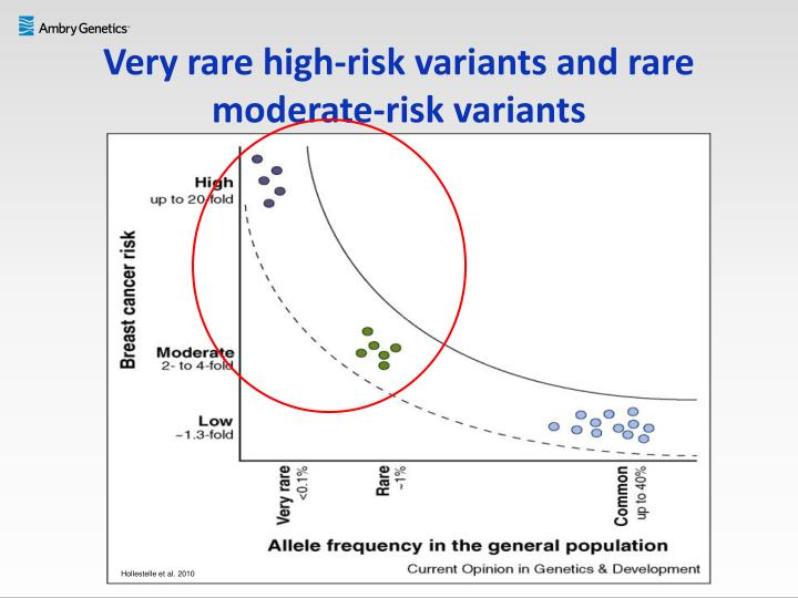 Very rare high-risk variants and rare moderate-risk variants