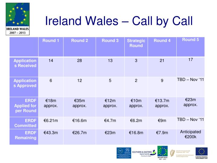 Ireland Wales – Call by Call