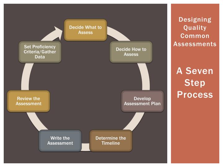 Designing Quality Common Assessments