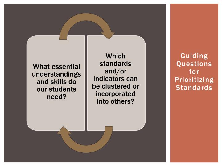 Guiding Questions for Prioritizing Standards