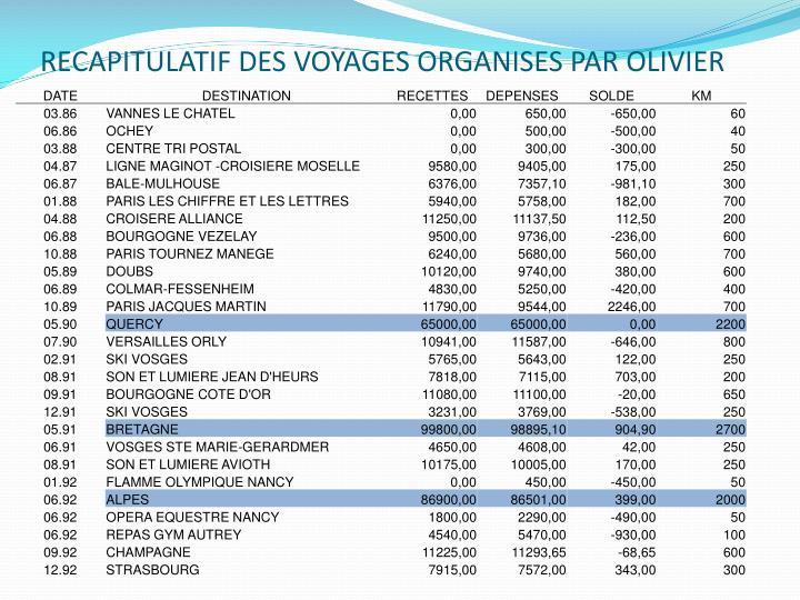 RECAPITULATIF DES VOYAGES ORGANISES PAR OLIVIER