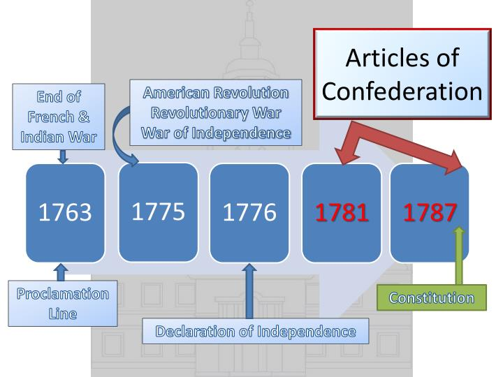 declaration independence articles confederation and consti The articles of confederation was created by delegates in the second continental congress out of a need to have a plan of confederacy for securing the freedom, sovereignty and independence of the united states of america.