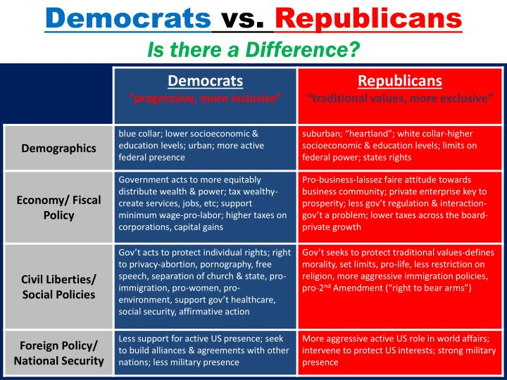 Democrats vs republicans is there a difference