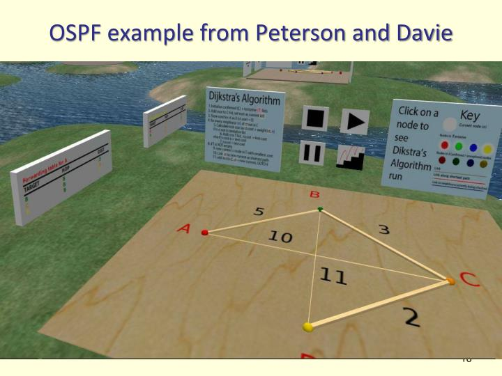 OSPF example from Peterson and Davie