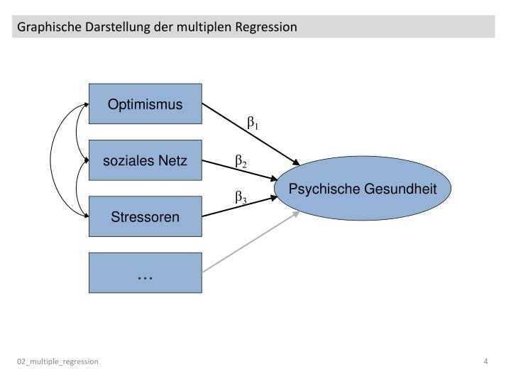 Graphische Darstellung der multiplen Regression