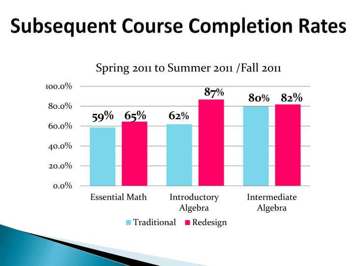 Subsequent Course Completion Rates