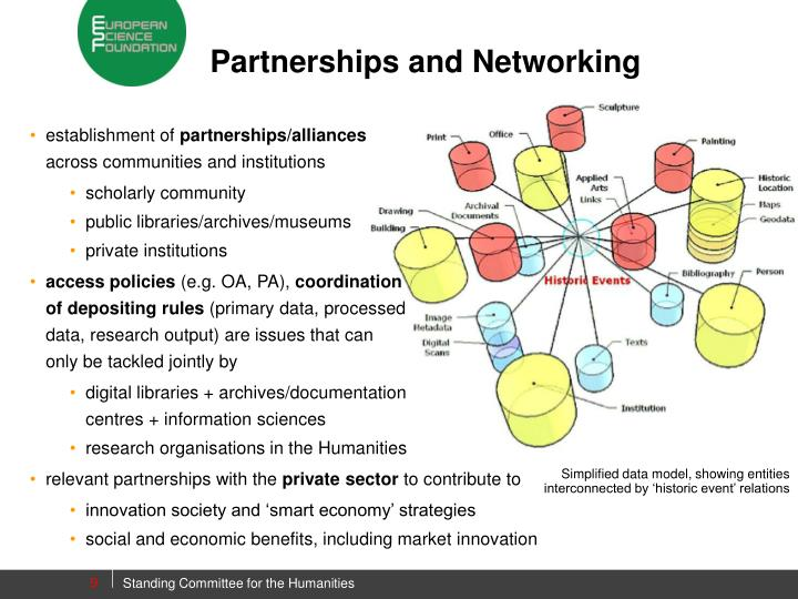Partnerships and Networking