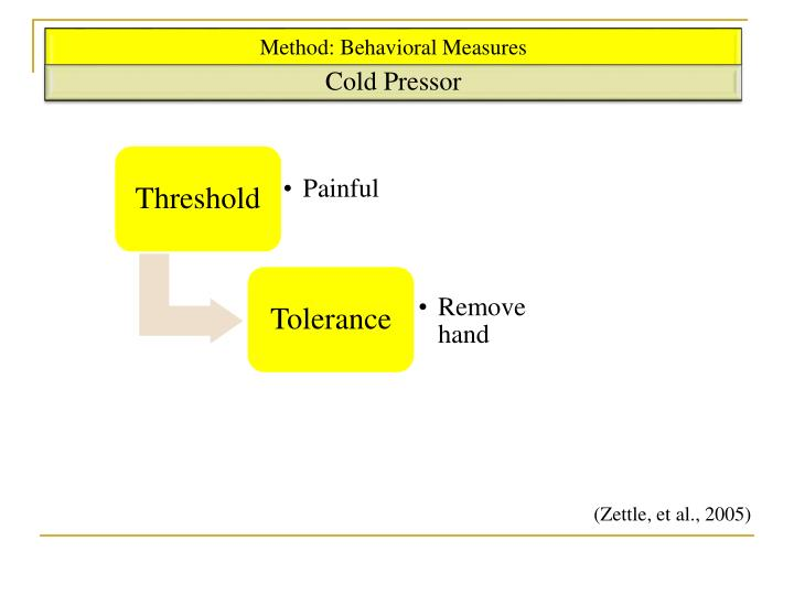 distress tolerance scale simons and gaher pdf