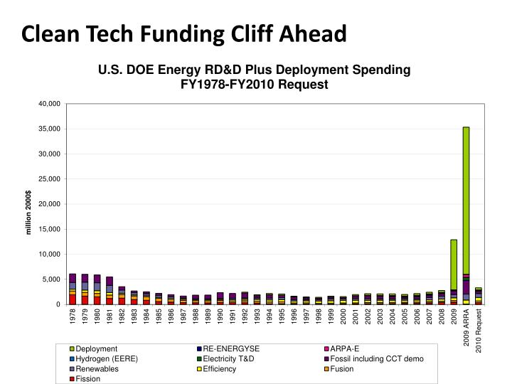 Clean Tech Funding Cliff Ahead