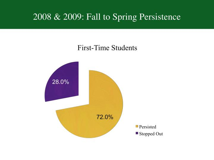 2008 & 2009: Fall to Spring Persistence