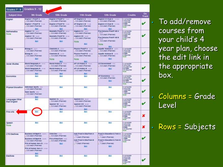 To add/remove courses from your child's 4 year plan, choose the edit link in the appropriate box.