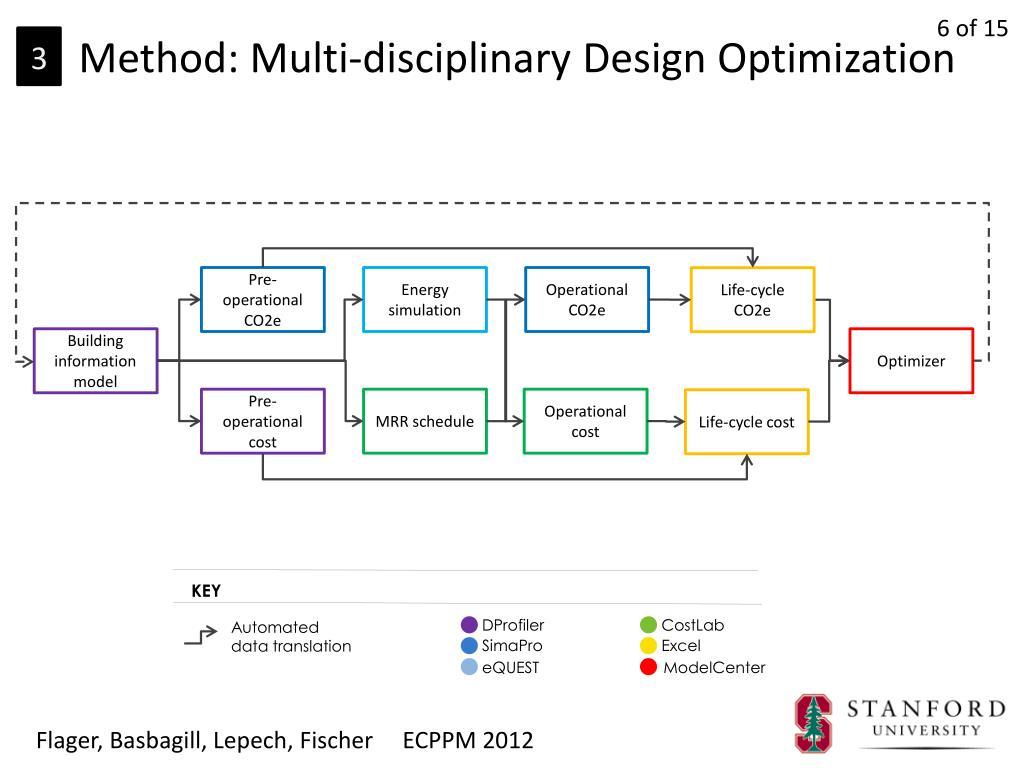 PPT - Multi-objective building envelope optimization for