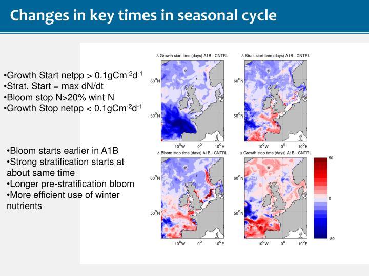 Changes in key times in seasonal cycle