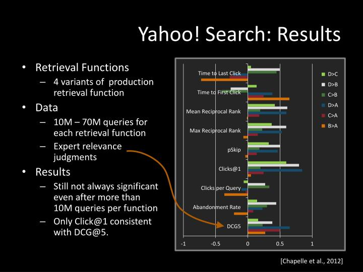 Yahoo! Search: Results