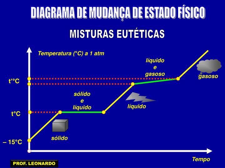 DIAGRAMA DE MUDANÇA DE ESTADO FÍSICO