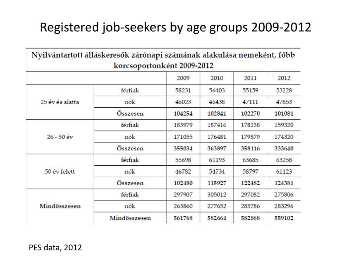 Registered job-seekers by age groups 2009-2012